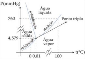 Diagrama de fases sq qumica fonte profpcpropriedadescoligativasm ccuart Image collections